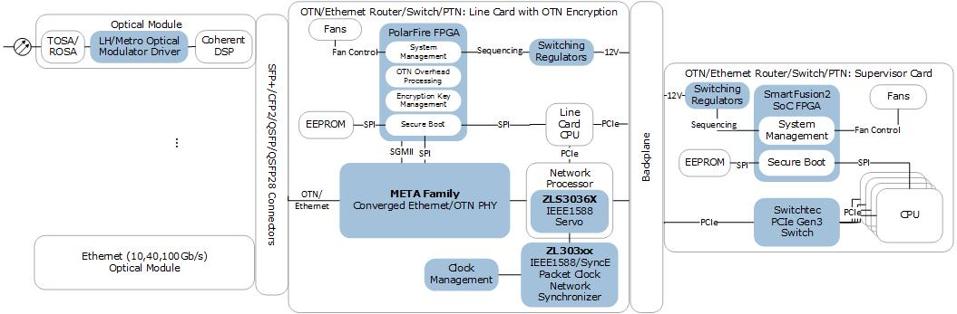 Carrier Ethernet Switch Router OTN Processor OTN PHY FPGA | Microsemi