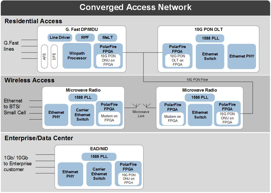 ICs & System Solutions for Broadband Access Networks | Microsemi