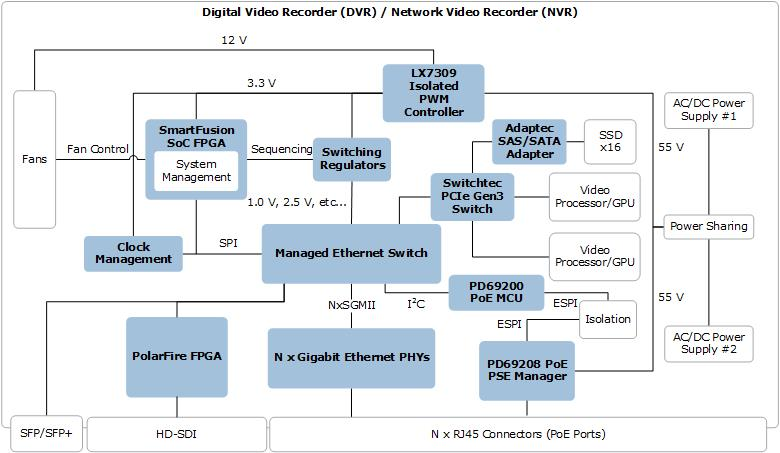 Digital Video Recorder / Network Video Recorder ICs | Microsemi
