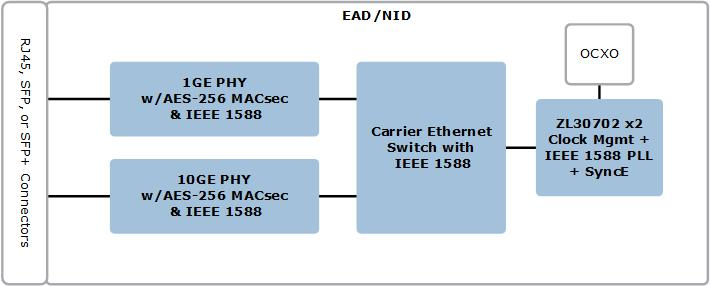 Ethernet Access Device (EAD) / Network Interface Device (NID) | Microsemi