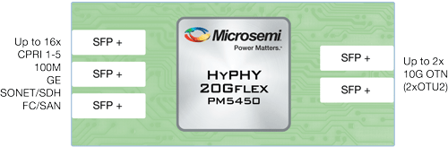 OTN Mobile Fronthaul HyPHY 20GFLEX PM5450 Muxponder for C-RAN architectures | Microsemi