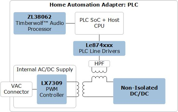 ICs for Home Automation Adapter via PLC | Microsemi