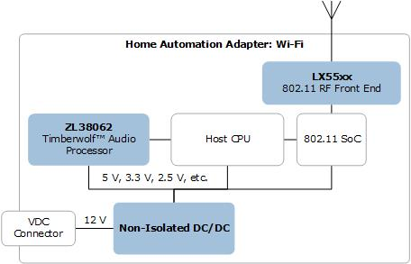 ICs for Home Automation Adapter via Wi-Fi | Microsemi