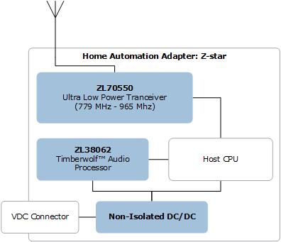 ICs for Home Automation Adapter via Z-star | Microsemi