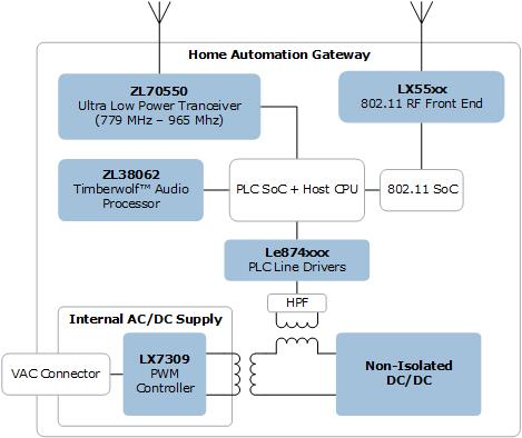 Semiconductor Solutions for Home Automation Gateway | Microsemi