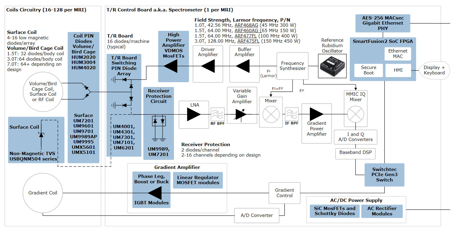 Medical Resonance Imaging (MRI) ICs | Microsemi