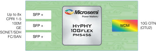 OTN Mobile Fronthaul HyPHY 10GWDM PM5456 Muxponder for C-RAN architectures | Microsemi