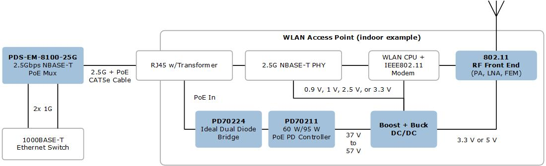 WLAN Wireless Access Point ICs & Systems | Microsemi