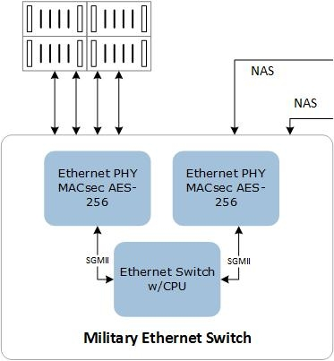 Military Ethernet Switch Block Diagram | Microsemi
