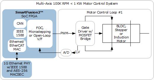 Multi-axis or High-RPM FPGA Motor Control Solutions | Microsemi