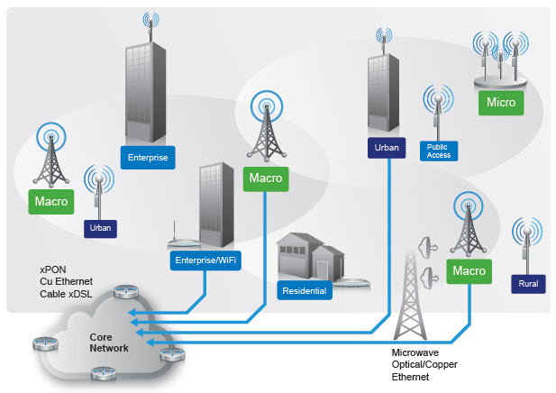 what are the security challenges faced by wireless networks Network security challenges faced by students to access its wireless network using an ipad because the device private network (vpn) for security.