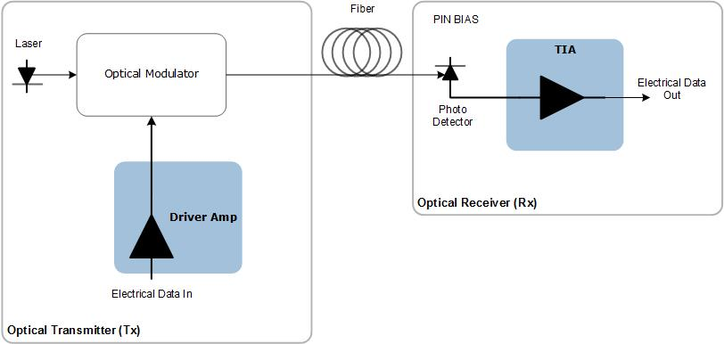 IC Solutions for Optical Test Equipment | Microsemi