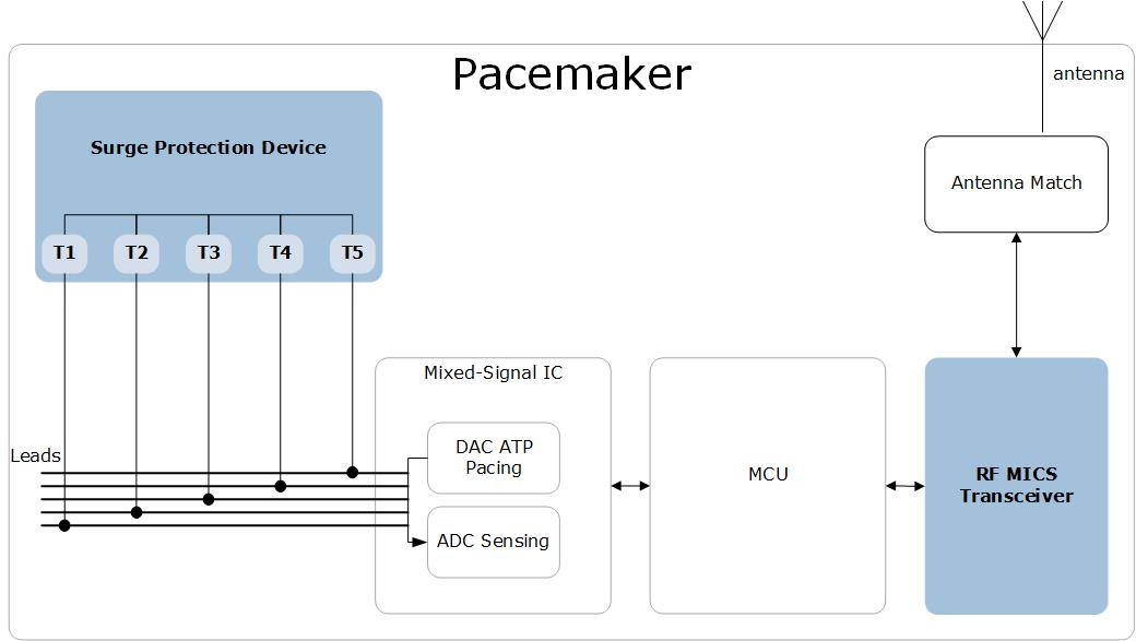 Pacemaker Block Diagram | Microsemi