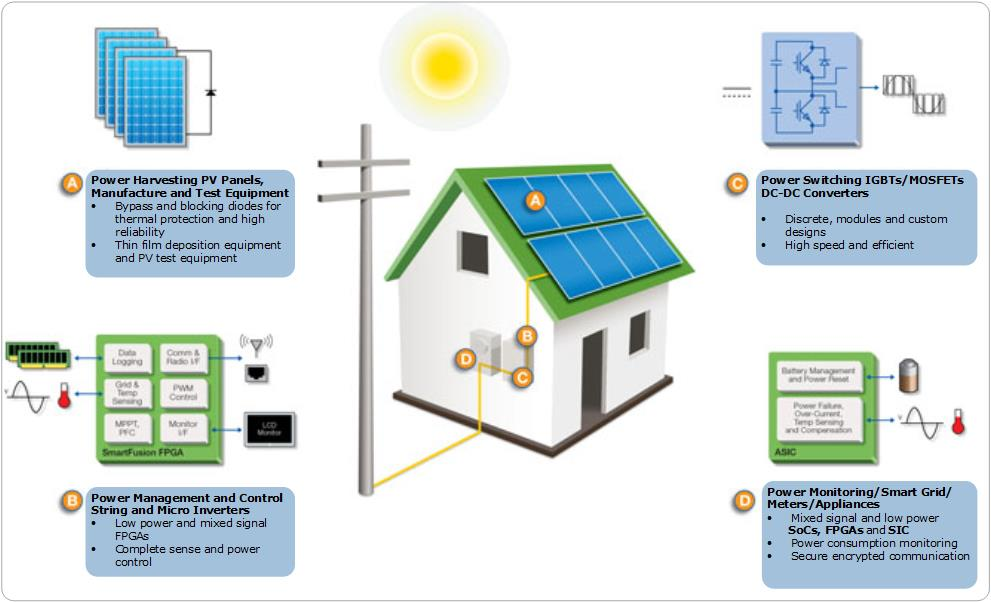 Photovoltaic Solutions | Microsemi