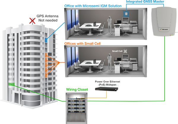 Microsemi's Solutions for Small Cell Network Design and Deployment | Microsemi