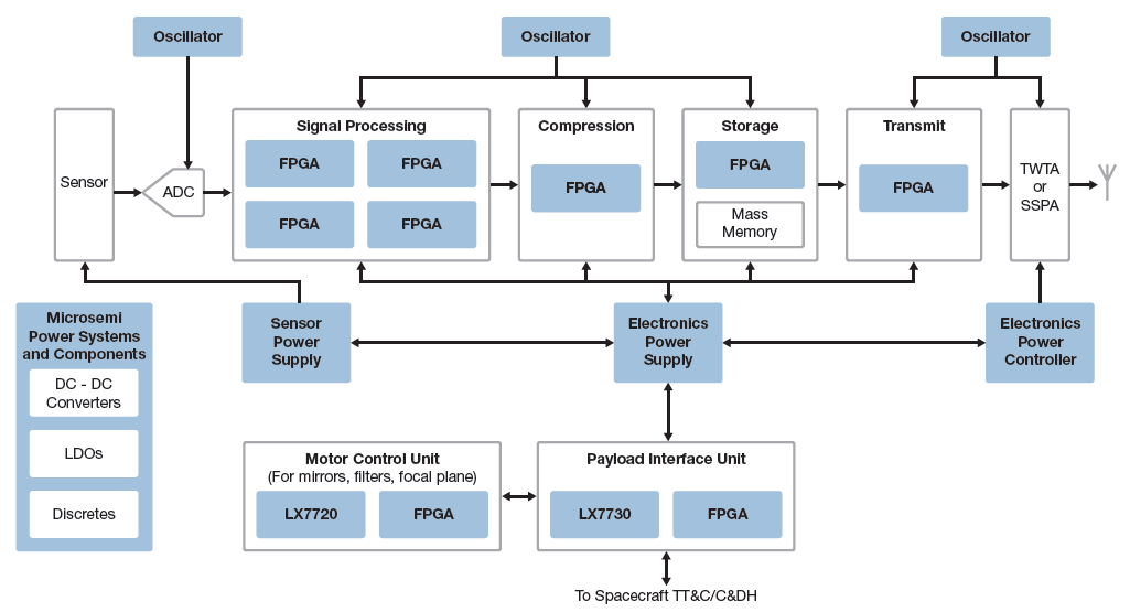 applications remote sensing payload microsemi