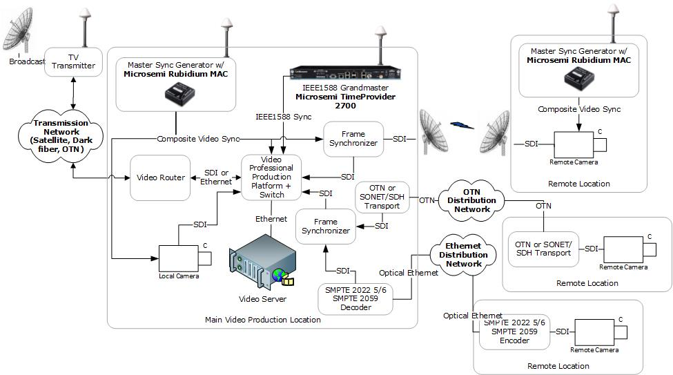 ICs for Video Broadcasting Architecture | Microsemi