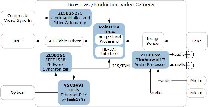 ICs for Broadcast Production Video Cameras | Microsemi