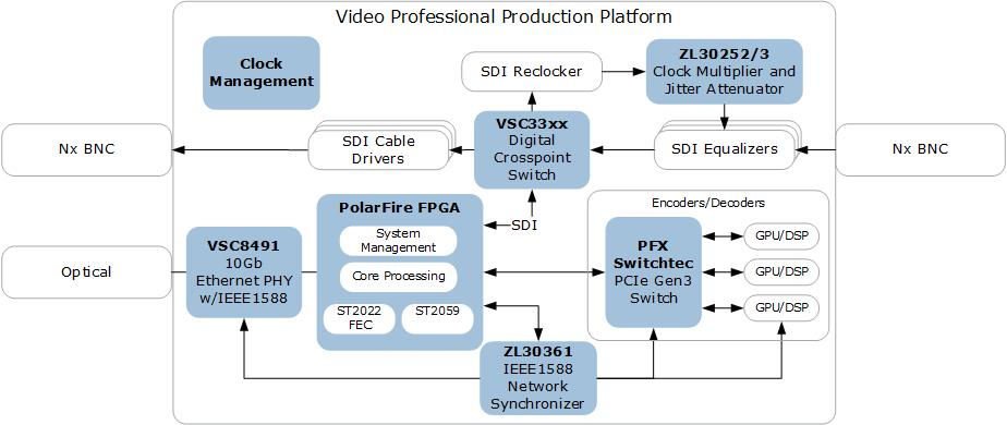 ICs for Pro Video Production Equipment | Microsemi