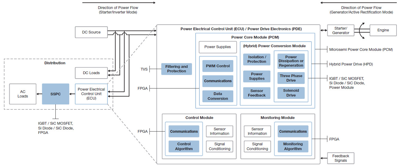 Actuation Systems Bi-Directional Intelligent Power Solution | Microsemi