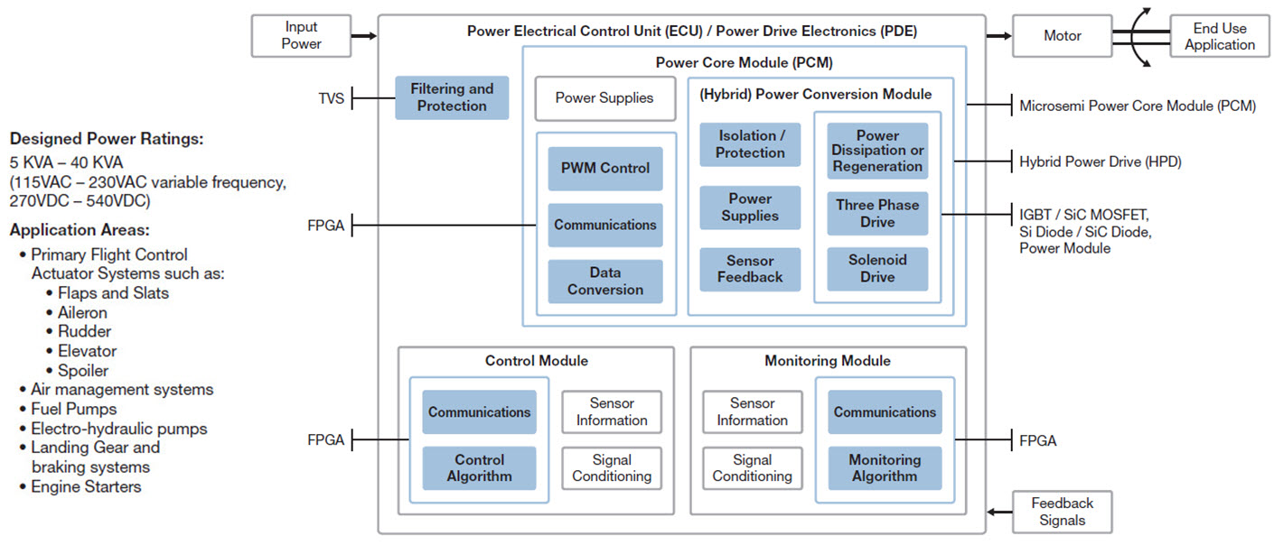 Acuation Systems Intelligent Power Electrical Control Systems | Microsemi