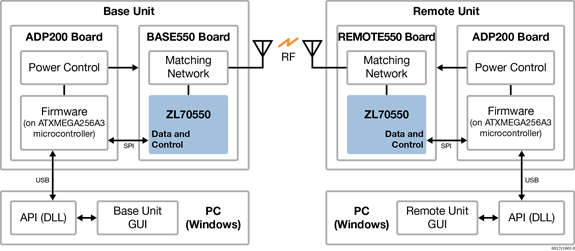 ZL70550 ADK block diagram