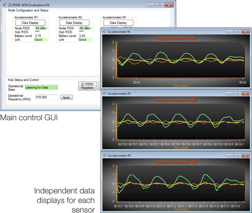 ZL70550 WSN GUI main window and real-time graphs