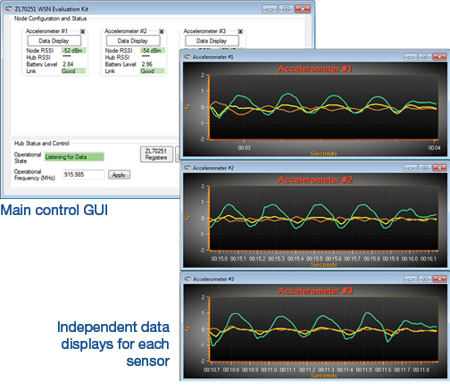 WSN GUI main window and real-time graphs