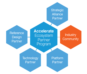 Accelerate Ecosystem Partner Program | Microsemi