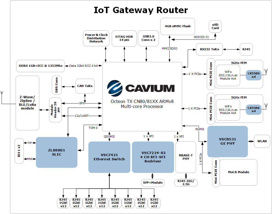 IoT Gateway Router Ecosystem Reference Design - Microsemi ICs for Cavium OCTEON TX™ CN80/81XX