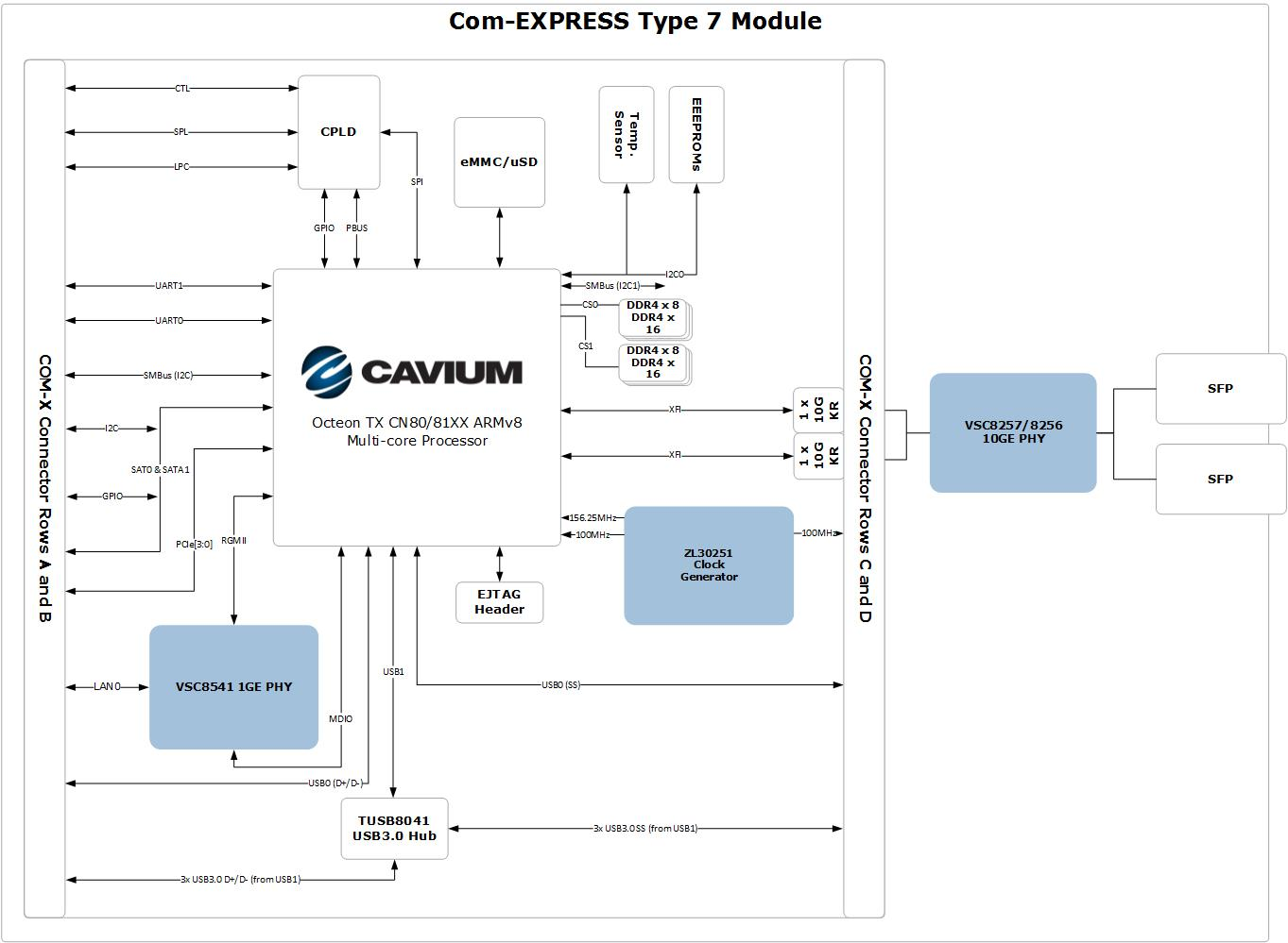COM-Express Type 7 Module Ecosystem Reference Design - Microsemi ICs for Cavium OCTEON TX™ CN80/81XX