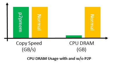 CPU DRAM Usage with and without P2P | Microsemi