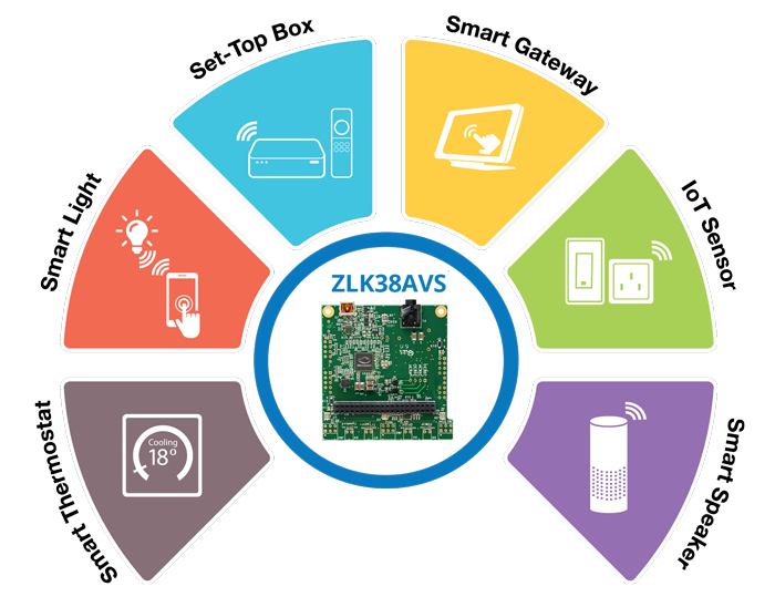 Alexa AVS Development Kit to build solutions for IoT, smart home & industrial applications | Microsemi