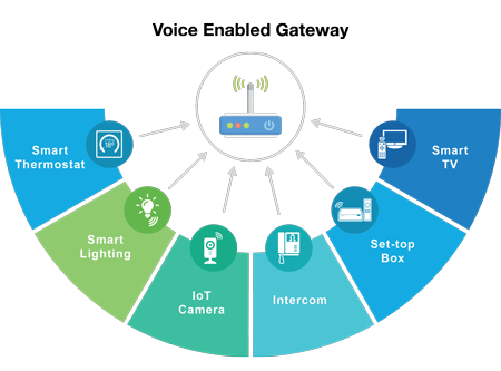 Voice Enabled Gateway audio processing | Microsemi
