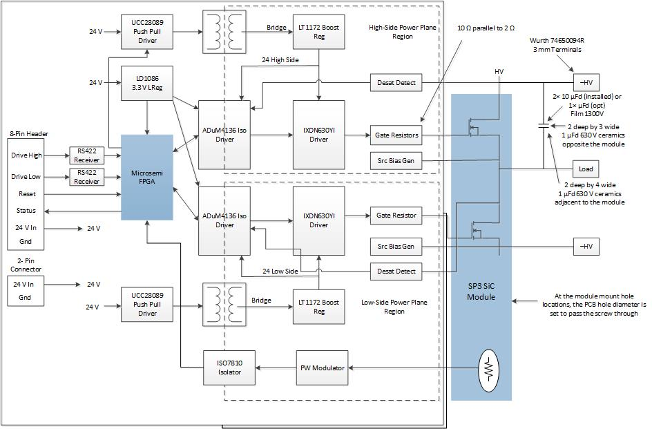 SiC SP3 Module Driver Reference Design Block Diagram | Microsemi
