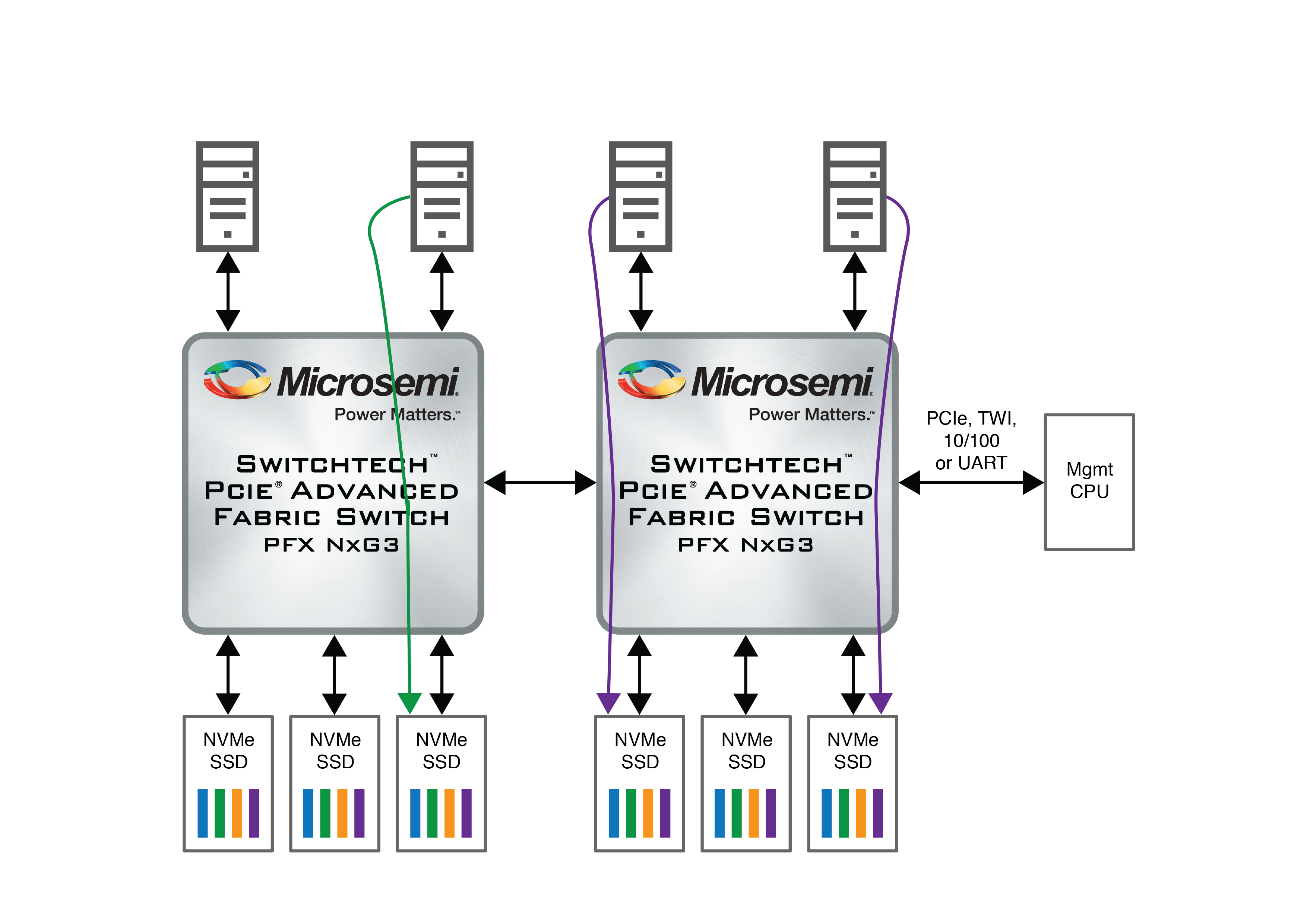 Microsemi's Switchtec PAX Gen3 Advanced Fabric PCIe Switch Interoperability with SR-IOV Solid State Drives