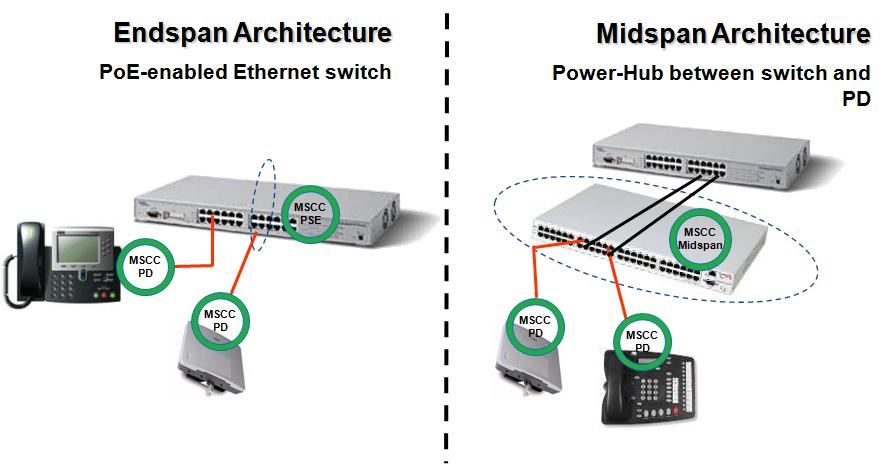 Power over Ethernet, Power over Ethernet switch technology   | Microsemi