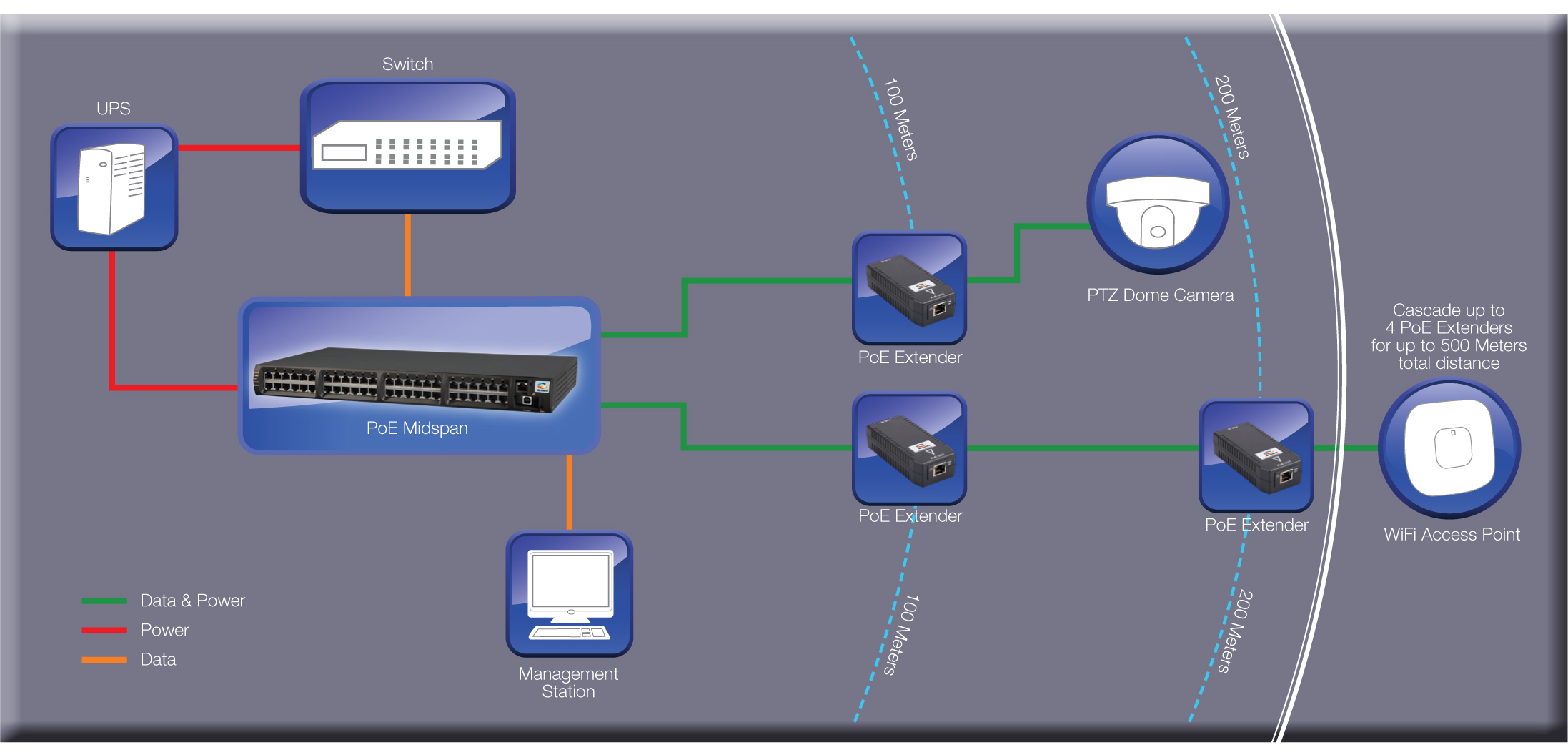 how does a network look when using an extender?