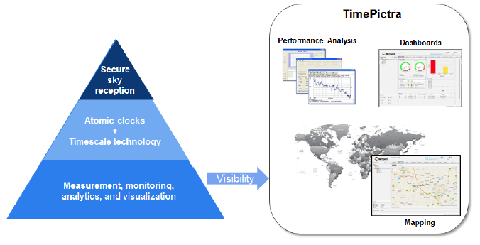 Position Navigation Time Stack - Visibility