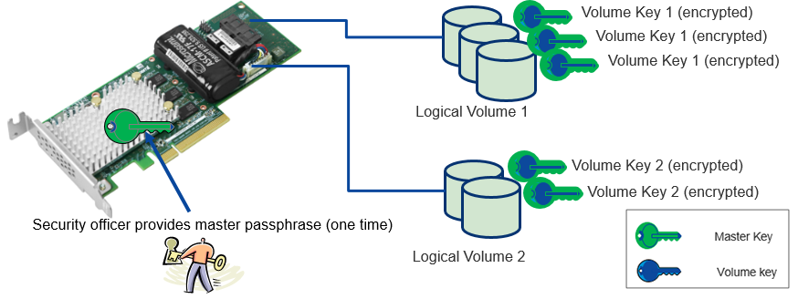 Microsemi SmartROC Data-at-Rest Encryption