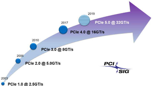 the pci-sig®, the organization responsible for the pci express® (pcie®)  standard, released the pci express base specification revision 4 0 version  1 0 in