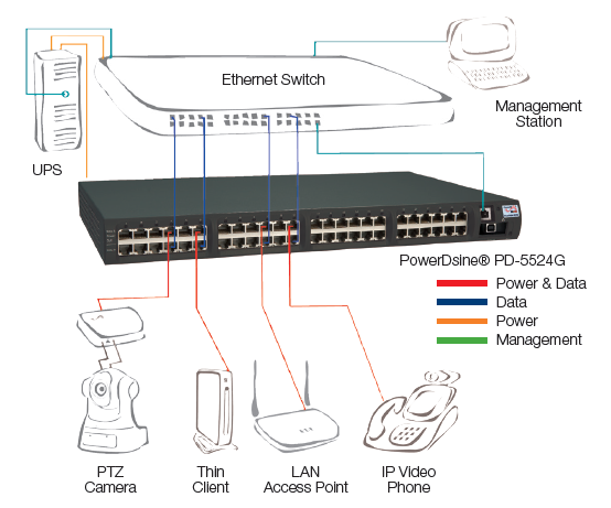 24 Port Switch Connection Diagram - Data Wiring Diagrams •