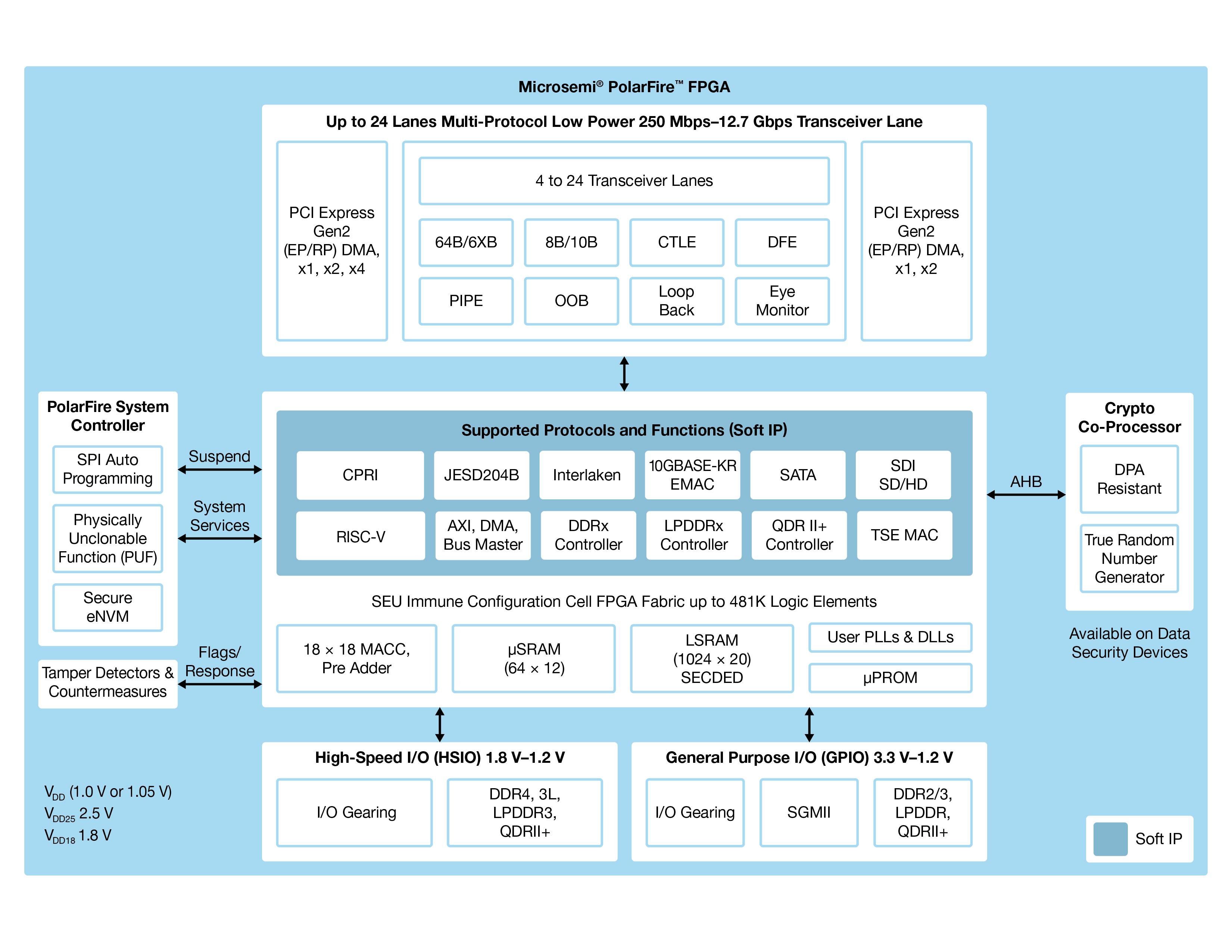 PolarFire FPGAs | Microsemi