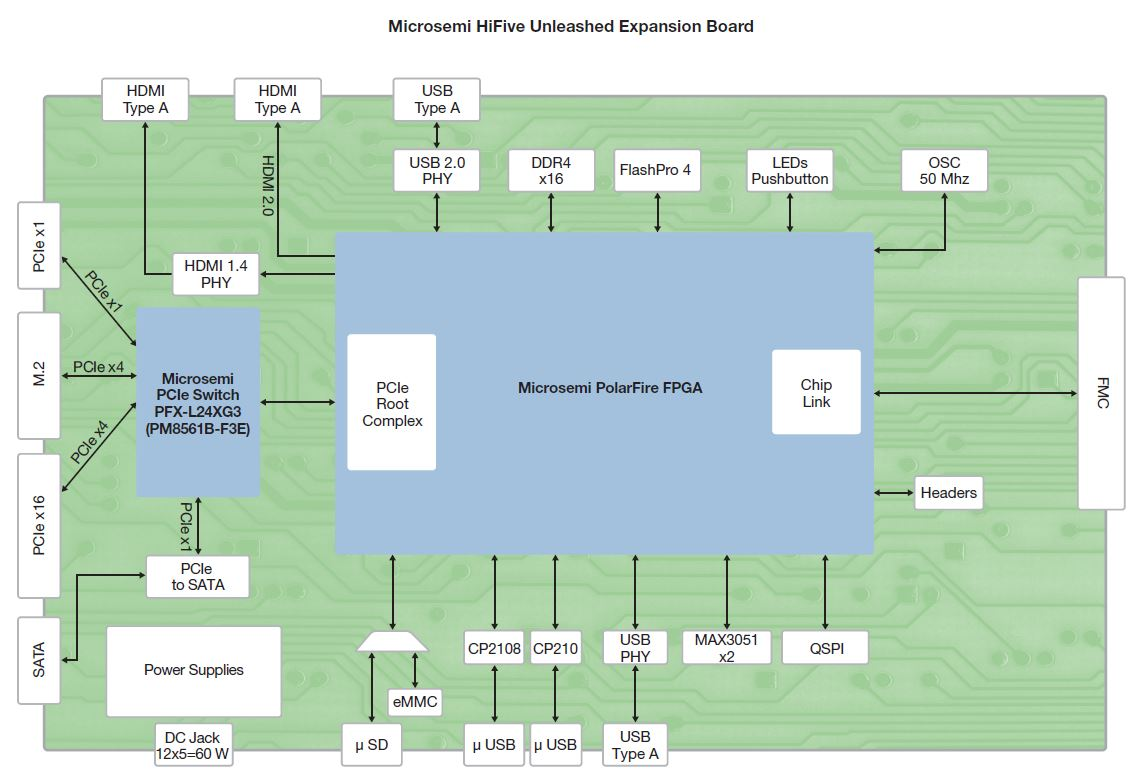 Hi-Five Unleashed Board blockdiagram
