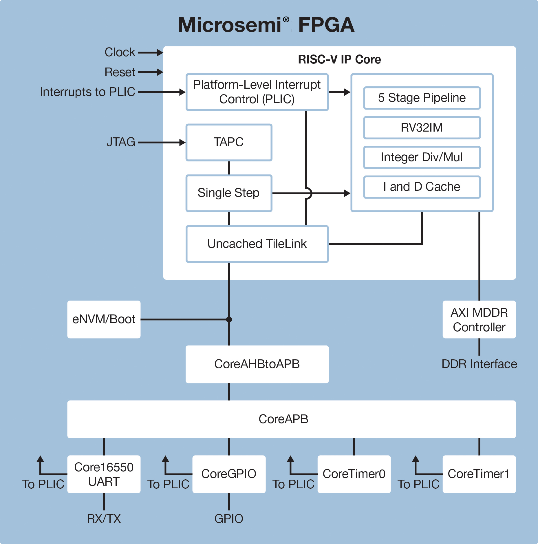 RISC-V IP Core, RISC-V Processor