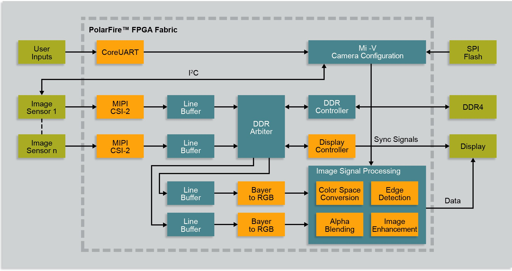 Smart Embedded Vision | Microsemi