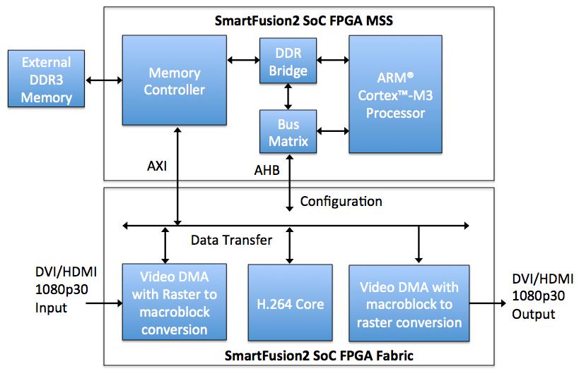 FPGA IP Cores | Microsemi