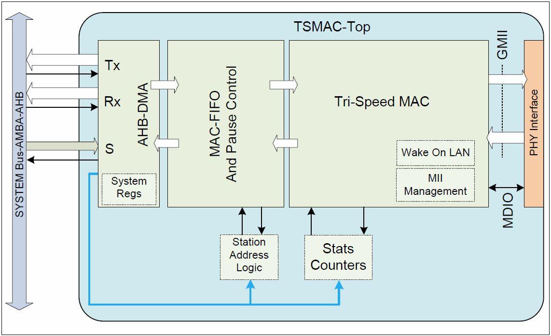 Fpga Ip Cores Microsemi Sha1 Block Diagram New Directcore