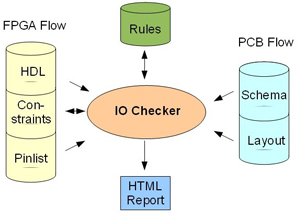 HDL Works IO Checker