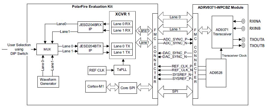 PolarFire FPGA and AD9371 Interoperability Testing   Microsemi